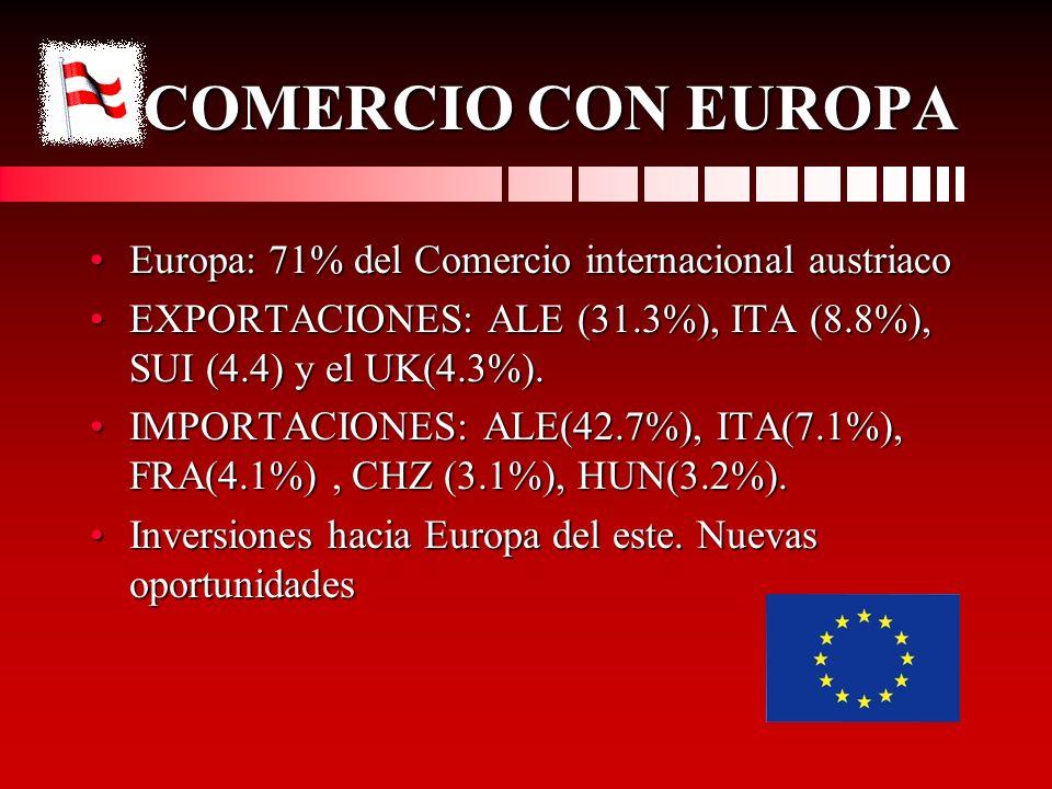 COMERCIO CON EUROPA Europa: 71% del Comercio internacional austriacoEuropa: 71% del Comercio internacional austriaco EXPORTACIONES: ALE (31.3%), ITA (