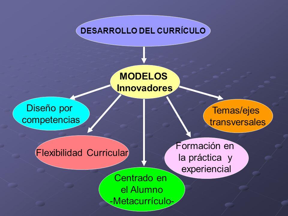 DESARROLLO DEL CURRÍCULO MODELOS Innovadores Diseño por competencias Flexibilidad Curricular Centrado en el Alumno -Metacurrículo- Formación en la prá