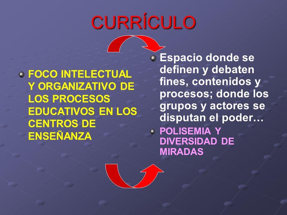 CURRÍCULO FOCO INTELECTUAL Y ORGANIZATIVO DE LOS PROCESOS EDUCATIVOS EN LOS CENTROS DE ENSEÑANZA Espacio donde se definen y debaten fines, contenidos