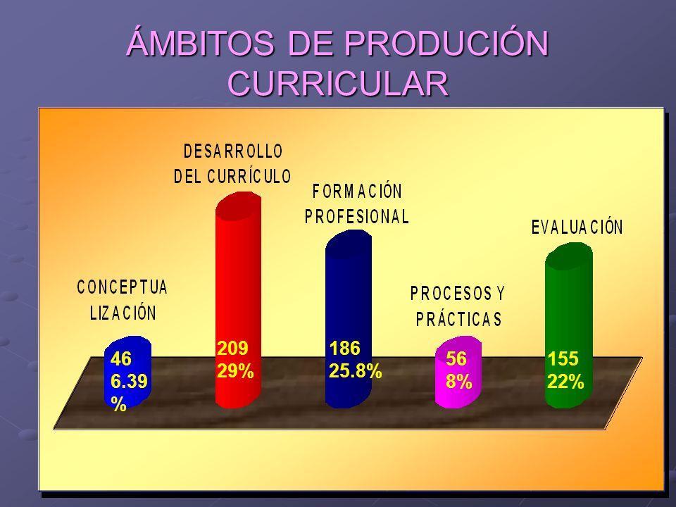 ÁMBITOS DE PRODUCIÓN CURRICULAR 46 6.39 % 209 29% 186 25.8% 56 8% 155 22%