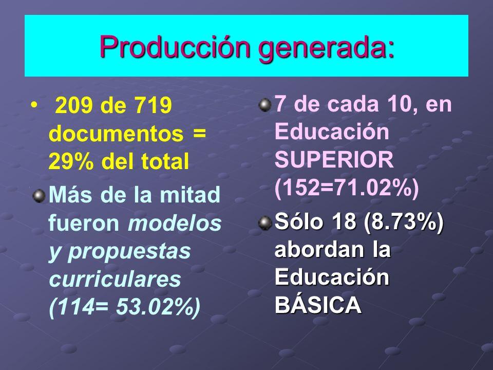Producción generada: 209 de 719 documentos = 29% del total Más de la mitad fueron modelos y propuestas curriculares (114= 53.02%) 7 de cada 10, en Edu
