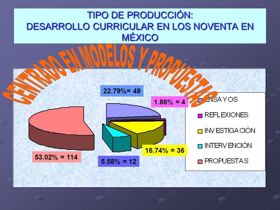 TIPO DE PRODUCCIÓN: DESARROLLO CURRICULAR EN LOS NOVENTA EN MÉXICO 22.79%= 49 1.86% = 4 16.74% = 36 5.58% = 12 53.02% = 114
