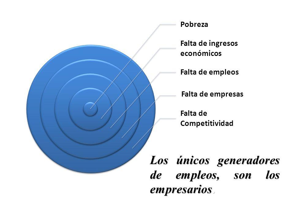Pobreza Falta de ingresos económicos Falta de empleos Falta de empresas Falta de Competitividad Los únicos generadores de empleos, son los empresarios