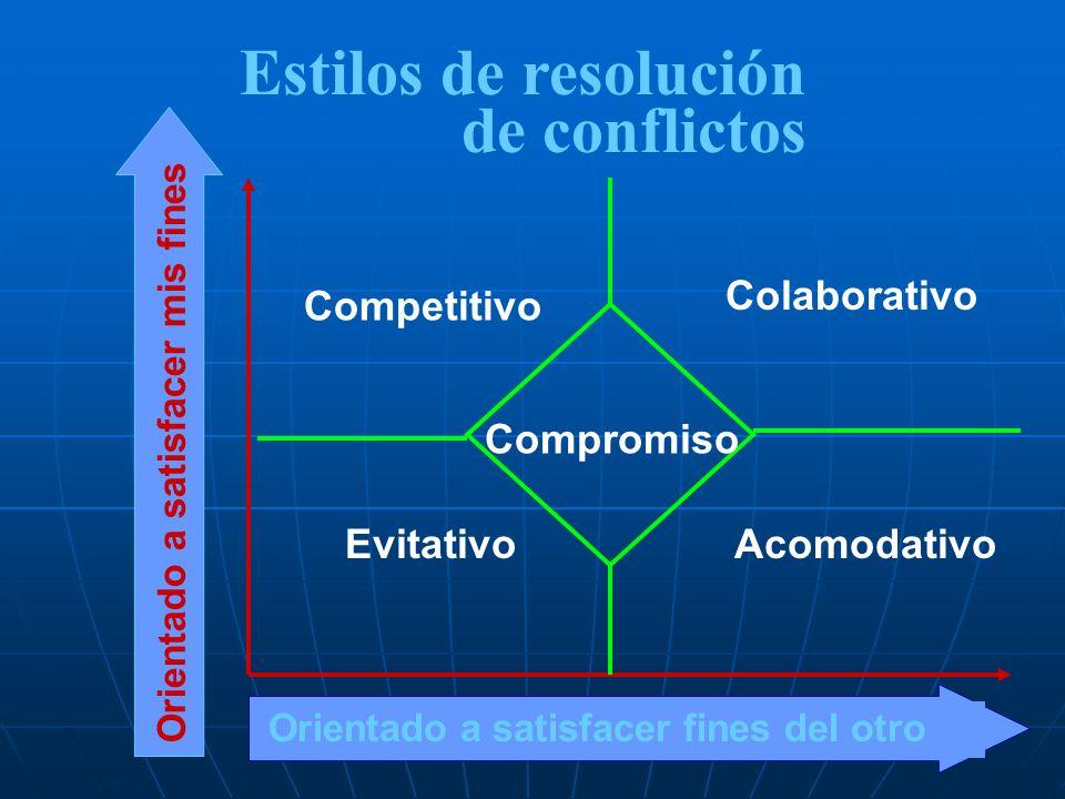 Orientado a satisfacer fines del otro Orientado a satisfacer mis fines Acomodativo Competitivo Compromiso Evitativo Colaborativo Estilos de resolución