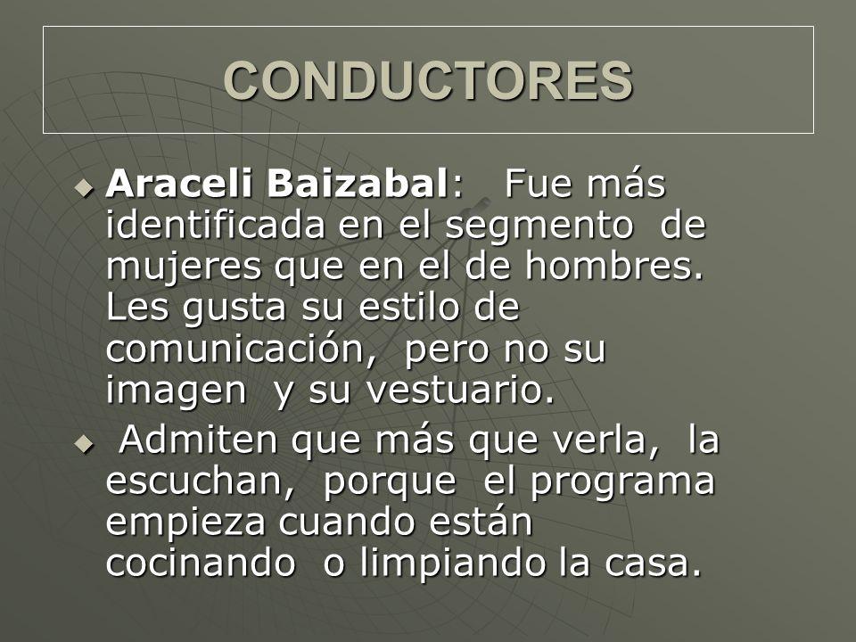 Araceli Baizabal: Fue más identificada en el segmento de mujeres que en el de hombres.