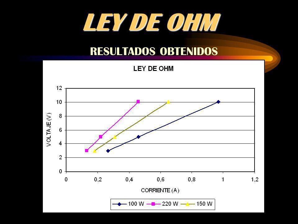 LEY DE OHM RESULTADOS OBTENIDOS