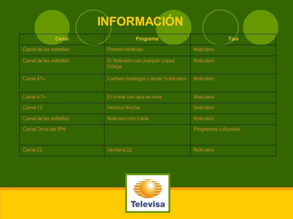 INFORMACIÓN CanalProgramaTipo Canal de las estrellasPrimero NoticiasNoticiario Canal de las estrellasEl Noticiero con Joaquín López Dóriga Noticiario