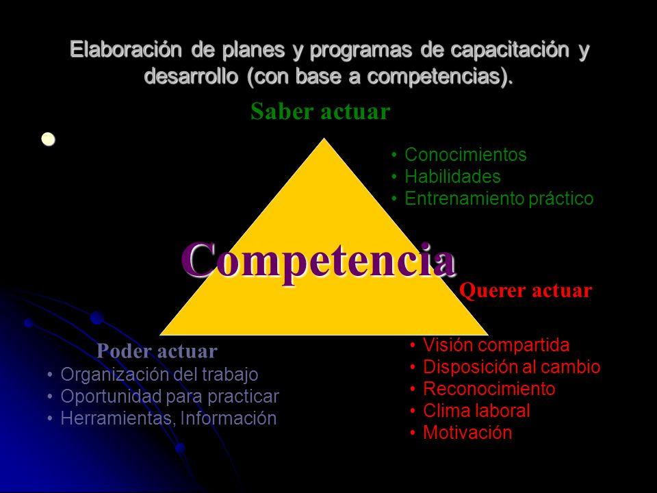 Elaboración de planes y programas de capacitación y desarrollo (con base a competencias). Competencia Saber actuar Conocimientos Habilidades Entrenami