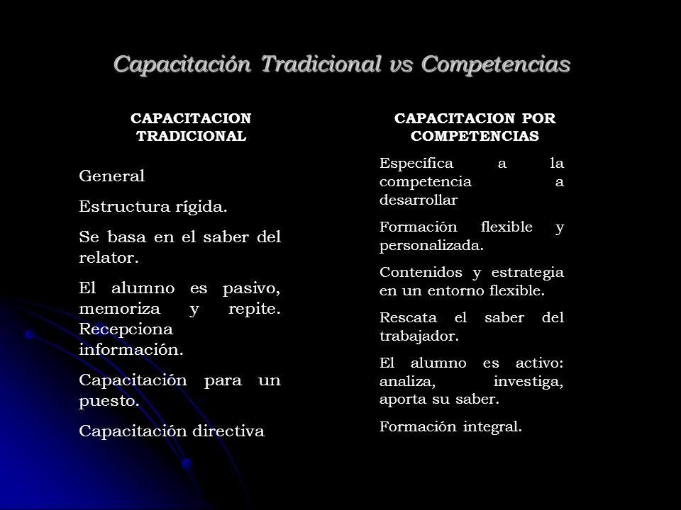 Capacitación Tradicional vs Competencias CAPACITACION TRADICIONAL General Estructura rígida. Se basa en el saber del relator. El alumno es pasivo, mem
