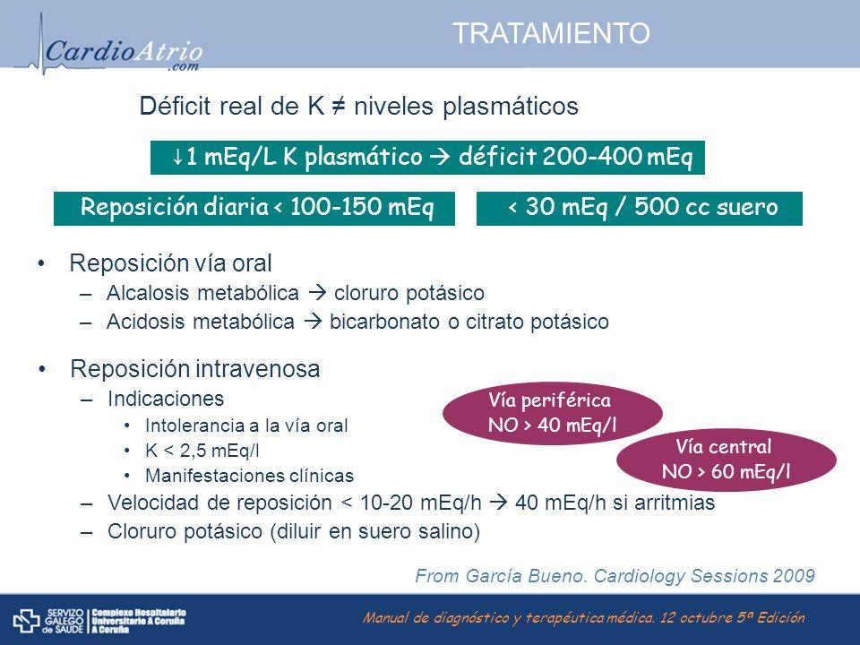 TRATAMIENTO Déficit real de K niveles plasmáticos 1 mEq/L K plasmático déficit 200-400 mEq Reposición diaria < 100-150 mEq Reposición vía oral –Alcalo