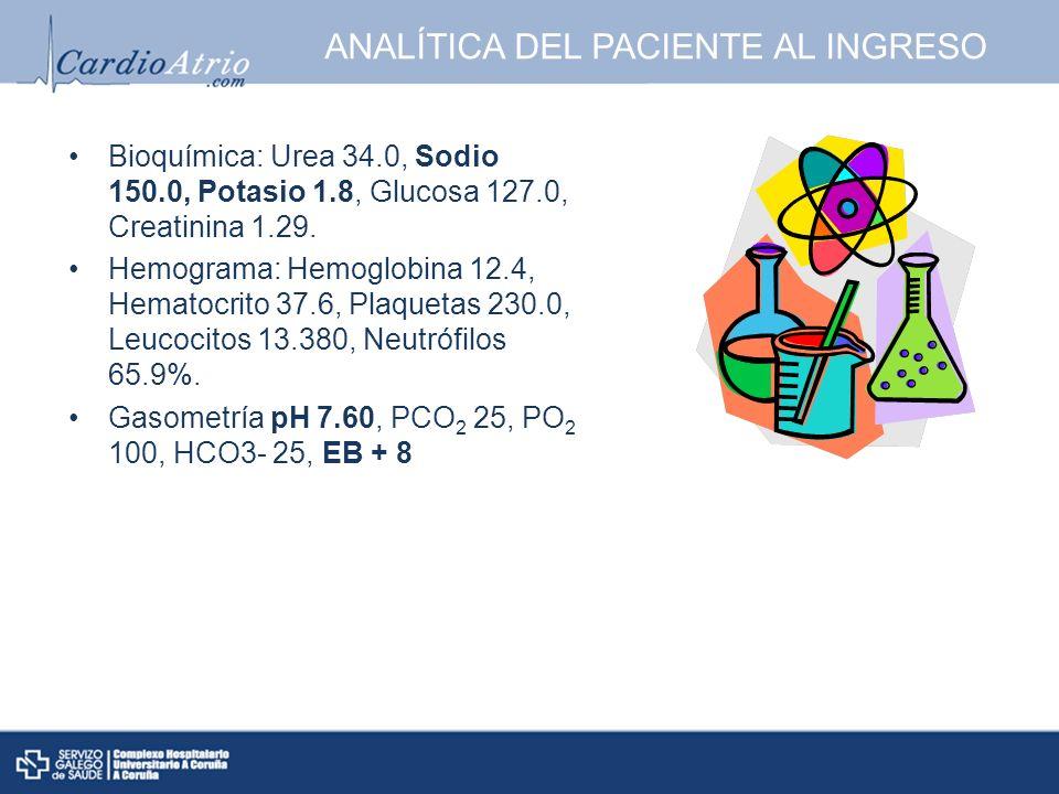 ANALÍTICA DEL PACIENTE AL INGRESO Bioquímica: Urea 34.0, Sodio 150.0, Potasio 1.8, Glucosa 127.0, Creatinina 1.29. Hemograma: Hemoglobina 12.4, Hemato