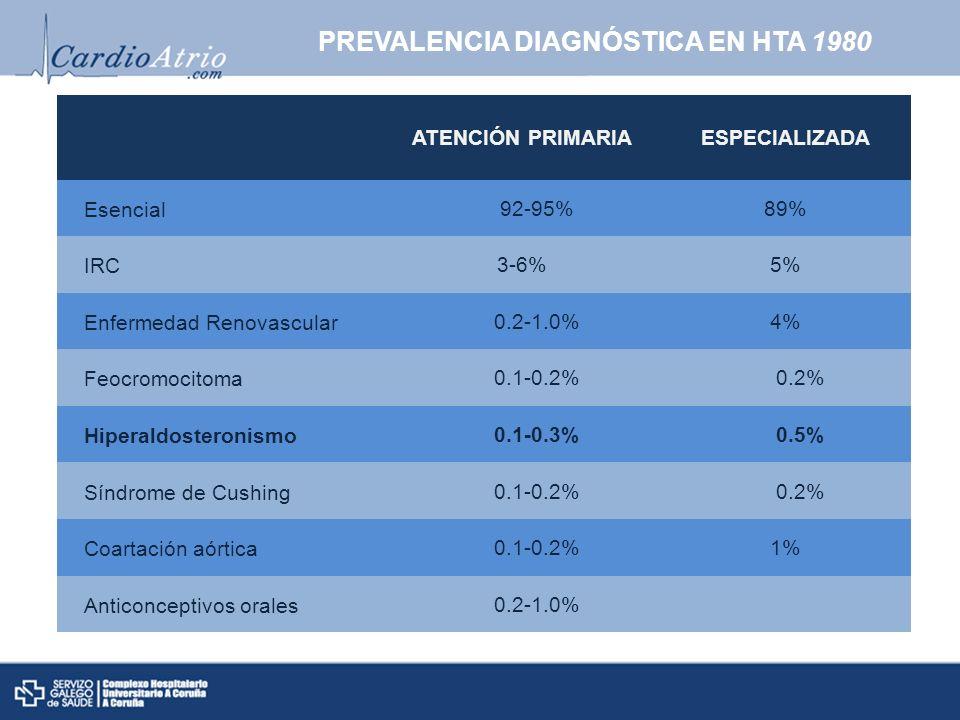 PREVALENCIA DIAGNÓSTICA EN HTA 1980 ATENCIÓN PRIMARIAESPECIALIZADA Esencial 92-95%89% IRC3-6%5% Enfermedad Renovascular 0.2-1.0%4% Feocromocitoma 0.1-