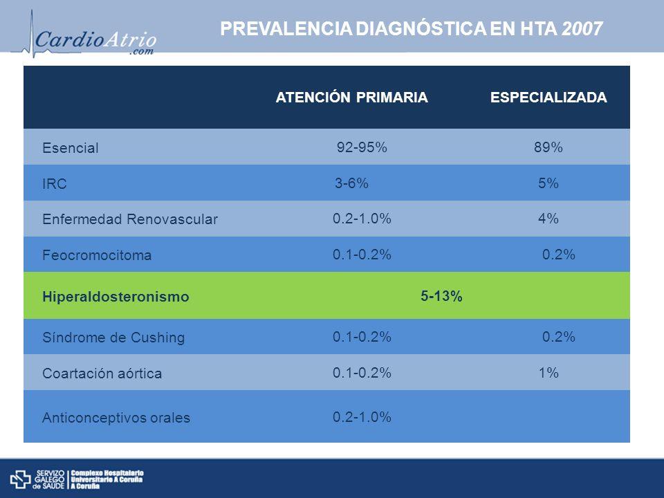 PREVALENCIA DIAGNÓSTICA EN HTA 2007 ATENCIÓN PRIMARIAESPECIALIZADA Esencial 92-95%89% IRC3-6%5% Enfermedad Renovascular 0.2-1.0%4% Feocromocitoma 0.1-