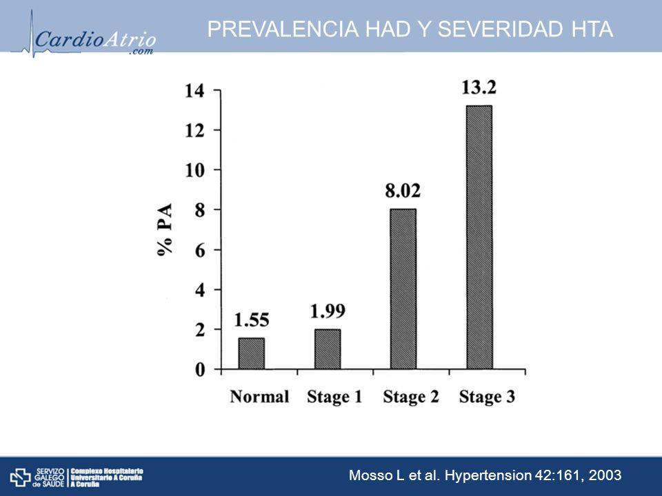 PREVALENCIA HAD Y SEVERIDAD HTA Mosso L et al. Hypertension 42:161, 2003