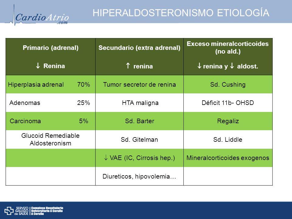 HIPERALDOSTERONISMO ETIOLOGÍA Primario (adrenal)Secundario (extra adrenal) Exceso mineralcorticoides (no ald.) Renina renina renina y aldost. Hiperpla