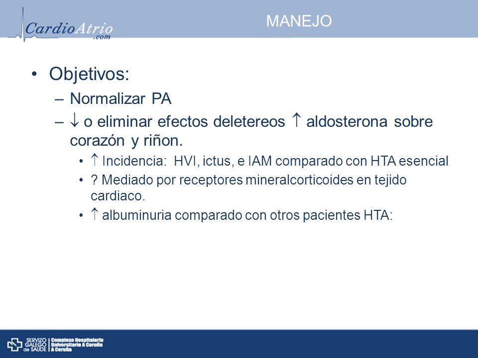 MANEJO Objetivos: –Normalizar PA – o eliminar efectos deletereos aldosterona sobre corazón y riñon. Incidencia: HVI, ictus, e IAM comparado con HTA es
