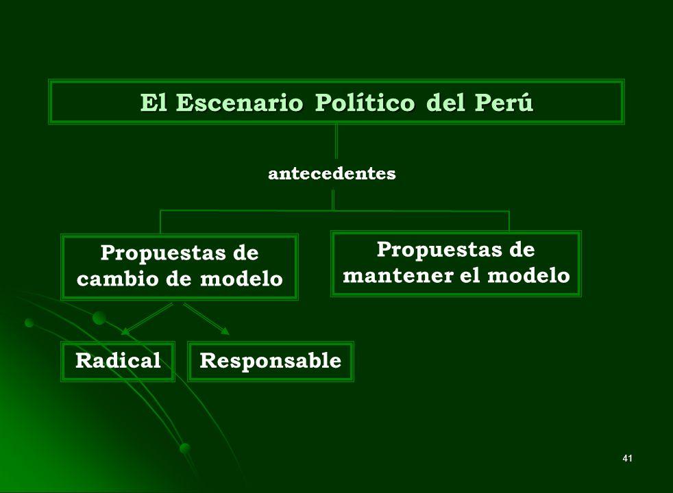 41 El Escenario Político del Perú antecedentes Propuestas de cambio de modelo RadicalResponsable Propuestas de mantener el modelo