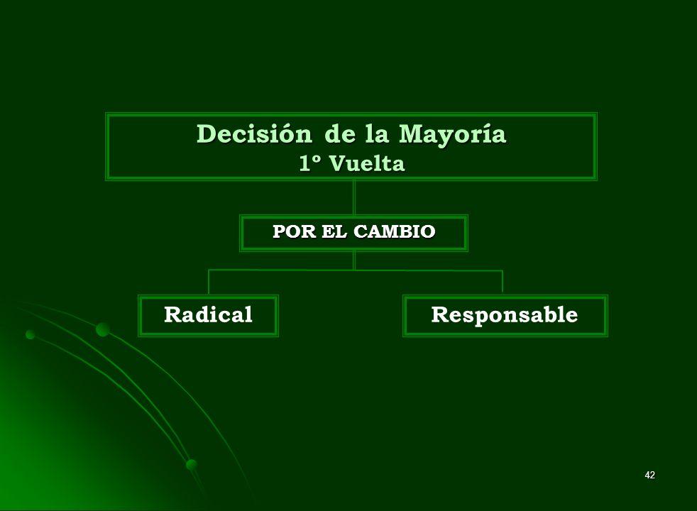 42 Decisión de la Mayoría 1º Vuelta POR EL CAMBIO RadicalResponsable