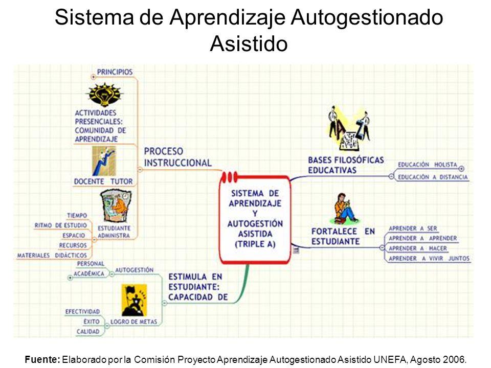 Sistema de Aprendizaje Autogestionado Asistido Fuente: Elaborado por la Comisión Proyecto Aprendizaje Autogestionado Asistido UNEFA, Agosto 2006.