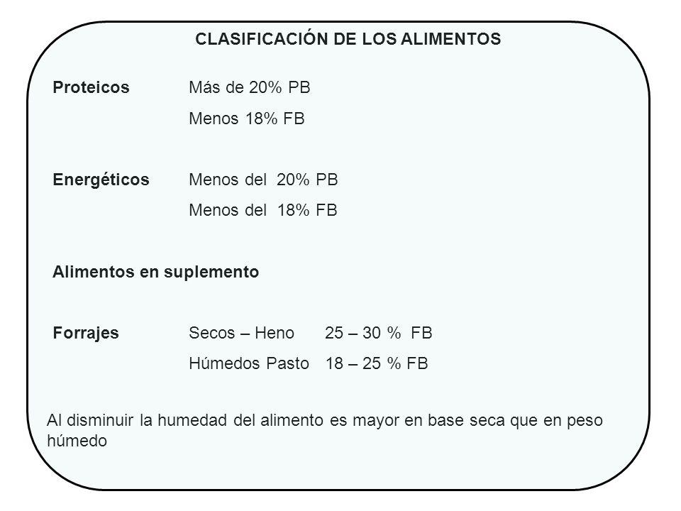 CLASIFICACIÓN DE LOS ALIMENTOS Proteicos Más de 20% PB Menos 18% FB Energéticos Menos del 20% PB Menos del 18% FB Alimentos en suplemento ForrajesSeco