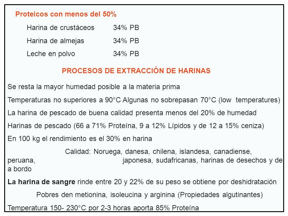 Proteicos con menos del 50% Harina de crustáceos34% PB Harina de almejas34% PB Leche en polvo34% PB PROCESOS DE EXTRACCIÓN DE HARINAS Se resta la mayo