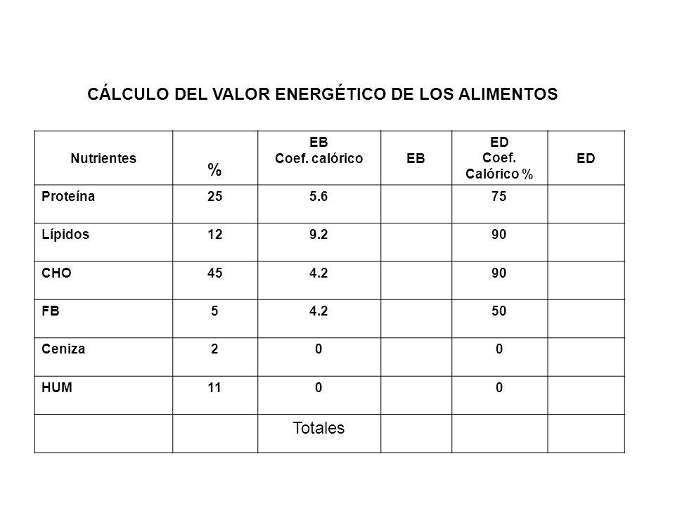 CÁLCULO DEL VALOR ENERGÉTICO DE LOS ALIMENTOS Nutrientes % EB Coef. calóricoEB ED Coef. Calórico % ED Proteína255.675 Lípidos129.290 CHO454.290 FB54.2