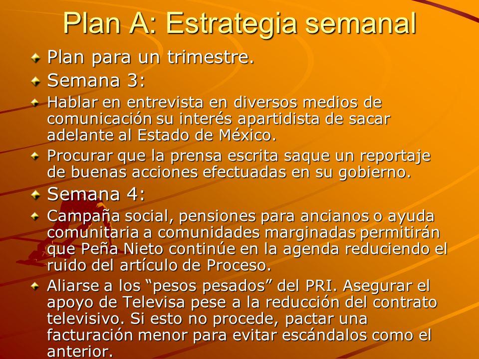 Plan A: Estrategia semanal Plan para un trimestre.