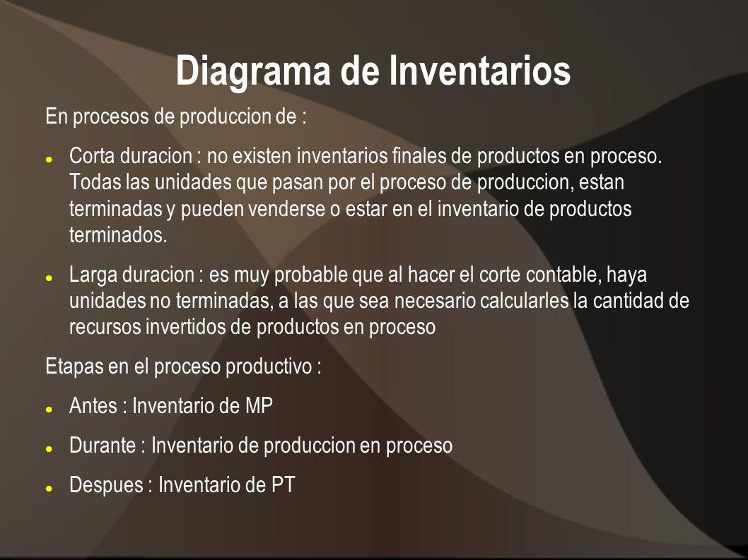 Diagrama de Inventarios En procesos de produccion de : Corta duracion : no existen inventarios finales de productos en proceso. Todas las unidades que