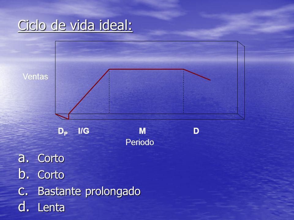 Ciclo de vida ideal: a. Corto b. Corto c. Bastante prolongado d. Lenta Ventas Periodo DMI/GDPDP