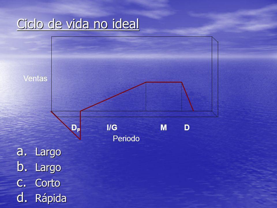Ciclo de vida no ideal Ventas Periodo DPDP DMI/G a. Largo b. Largo c. Corto d. Rápida