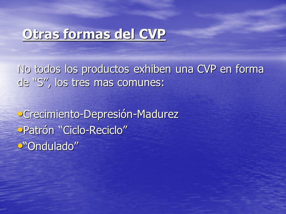Otras formas del CVP No todos los productos exhiben una CVP en forma de S, los tres mas comunes: Crecimiento-Depresión-Madurez Crecimiento-Depresión-Madurez Patrón Ciclo-Reciclo Patrón Ciclo-Reciclo Ondulado Ondulado