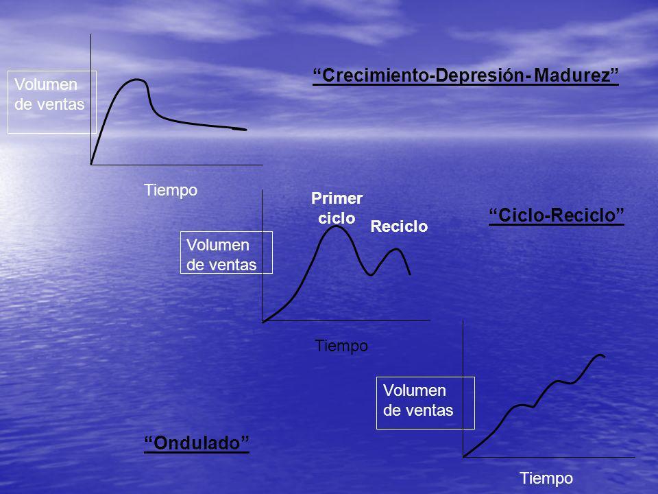 Volumen de ventas Tiempo Primer ciclo Reciclo Volumen de ventas Tiempo Volumen de ventas Crecimiento-Depresión- Madurez Ciclo-Reciclo Ondulado