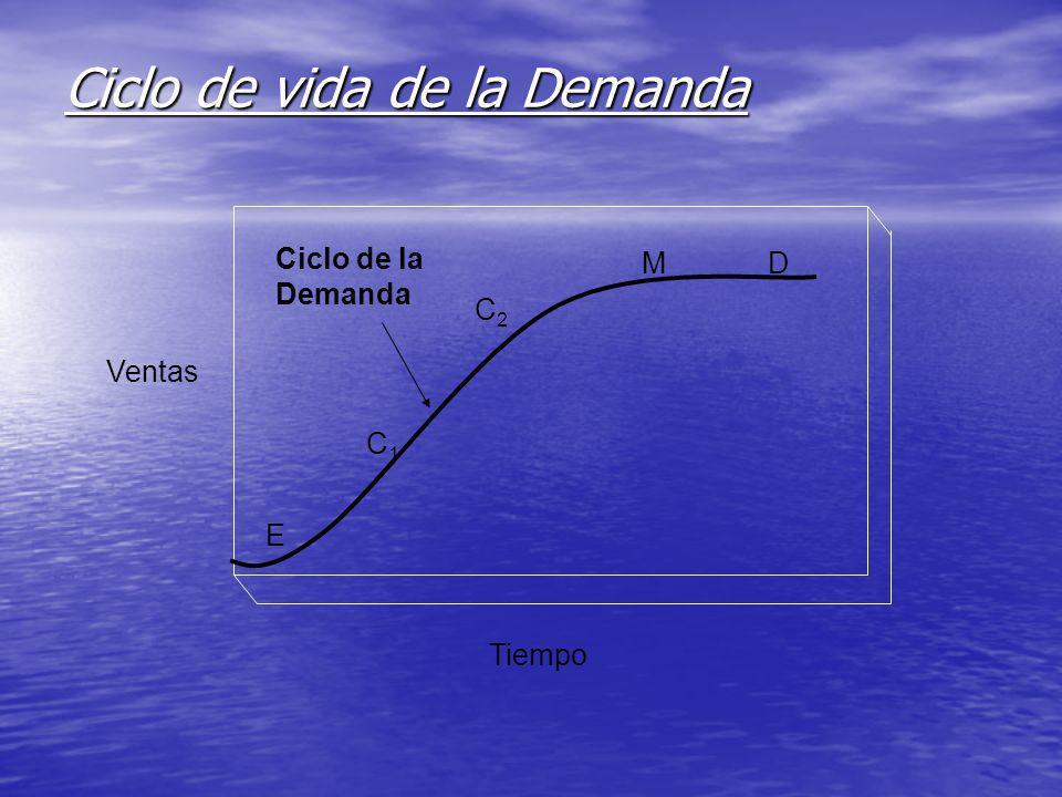 Ciclo de vida de la Demanda Ventas Tiempo Ciclo de la Demanda DM C2C2 C1C1 E