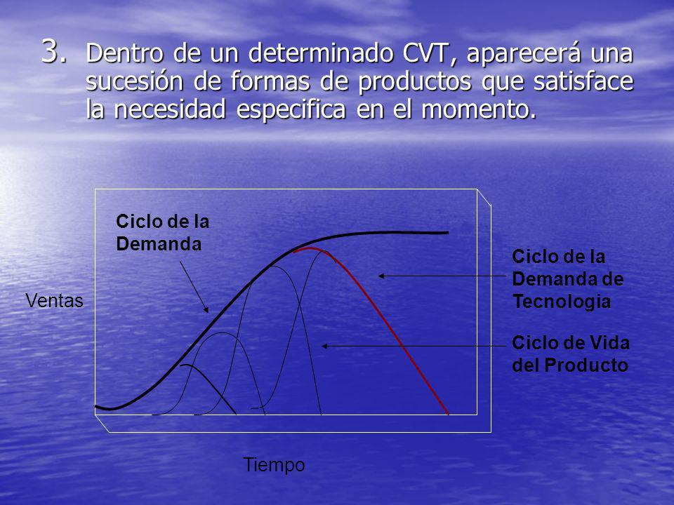 3. Dentro de un determinado CVT, aparecerá una sucesión de formas de productos que satisface la necesidad especifica en el momento. Ciclo de la Demand