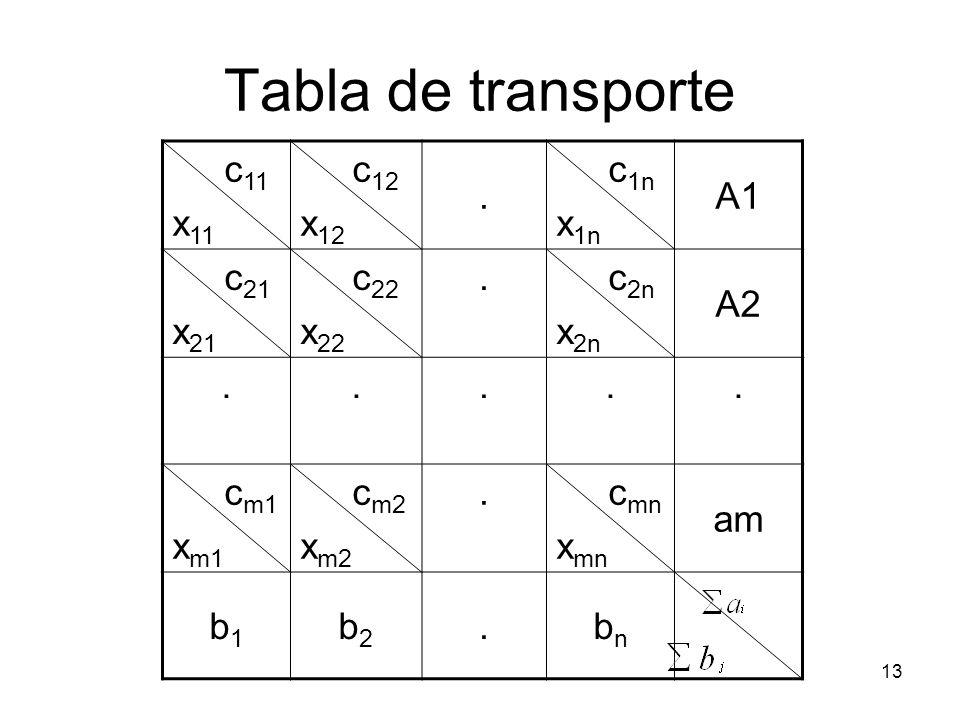 13 Tabla de transporte c 11 x 11 c 12 x 12. c 1n x 1n A1 c 21 x 21 c 22 x 22. c 2n x 2n A2..... c m1 x m1 c m2 x m2. c mn x mn am b1b1 b2b2.bnbn