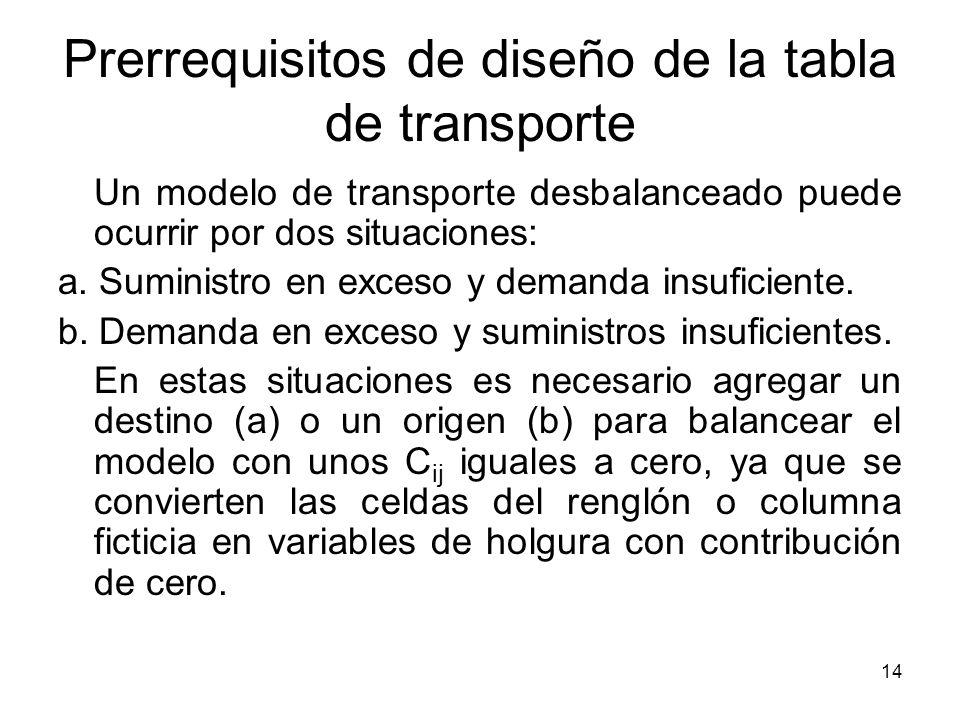 14 Prerrequisitos de diseño de la tabla de transporte Un modelo de transporte desbalanceado puede ocurrir por dos situaciones: a. Suministro en exceso