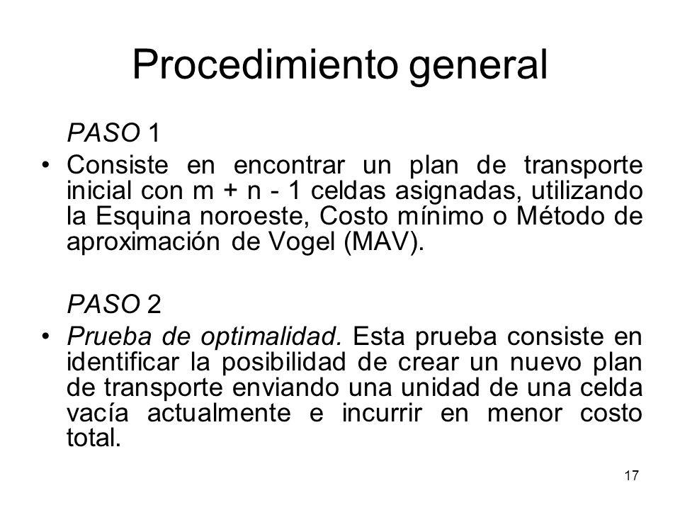 17 Procedimiento general PASO 1 Consiste en encontrar un plan de transporte inicial con m + n - 1 celdas asignadas, utilizando la Esquina noroeste, Co