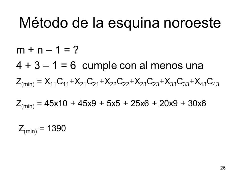 26 m + n – 1 = ? 4 + 3 – 1 = 6 cumple con al menos una Z (min) = X 11 C 11 +X 21 C 21 +X 22 C 22 +X 23 C 23 +X 33 C 33 +X 43 C 43 Z (min) = 45x10 + 45