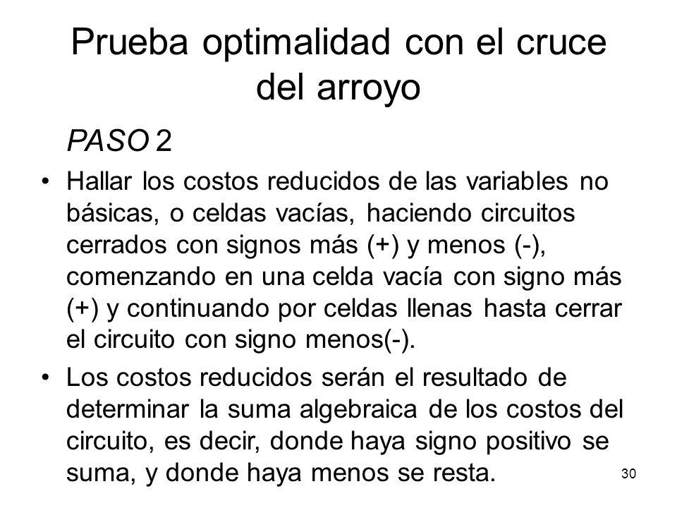 30 Prueba optimalidad con el cruce del arroyo PASO 2 Hallar los costos reducidos de las variables no básicas, o celdas vacías, haciendo circuitos cerr