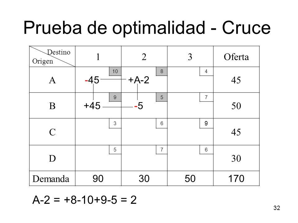 32 Destino Origen 123Oferta A -45 10 +A-2 84 45 B +45 9 -5-5 57 50 C 36 9 45 D 576 30 Demanda 903050170 Prueba de optimalidad - Cruce A-2 = +8-10+9-5