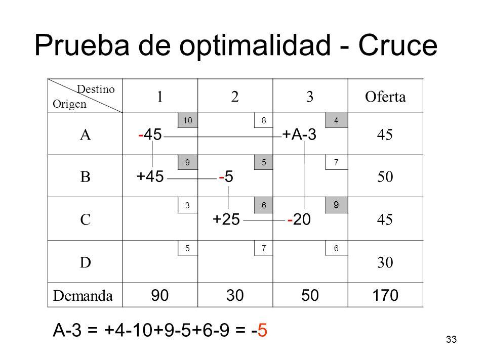 33 Destino Origen 123Oferta A -45 108 +A-3 4 45 B +45 9 -5-5 57 50 C 3 +25 6 -20 9 45 D 576 30 Demanda 903050170 Prueba de optimalidad - Cruce A-3 = +