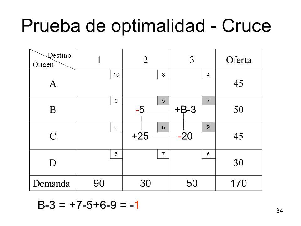 34 Destino Origen 123Oferta A 1084 45 B 9 -5-5 5 +B-3 7 50 C 3 +25 6 -20 9 45 D 576 30 Demanda 903050170 Prueba de optimalidad - Cruce B-3 = +7-5+6-9