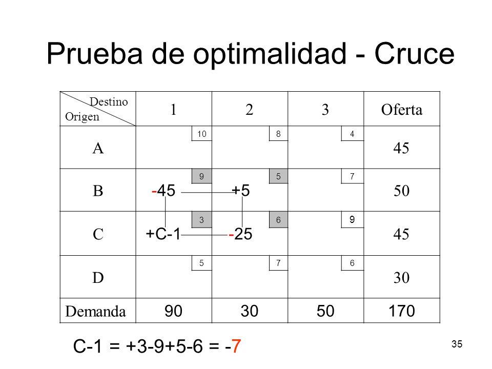35 Destino Origen 123Oferta A 1084 45 B -45 9 +5 57 50 C +C-1 3 -25 6 9 45 D 576 30 Demanda 903050170 Prueba de optimalidad - Cruce C-1 = +3-9+5-6 = -