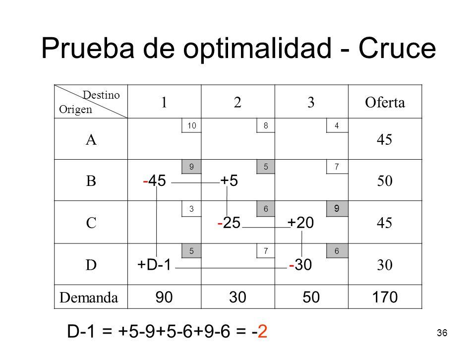 36 Destino Origen 123Oferta A 1084 45 B -45 9 +5 57 50 C 3 -25 6 +20 9 45 D +D-1 57 -30 6 30 Demanda 903050170 Prueba de optimalidad - Cruce D-1 = +5-