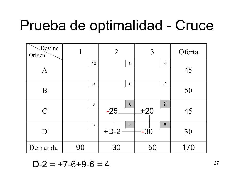 37 Destino Origen 123Oferta A 1084 45 B 957 50 C 3 -25 6 +20 9 45 D 5 +D-2 7 -30 6 30 Demanda 903050170 Prueba de optimalidad - Cruce D-2 = +7-6+9-6 =