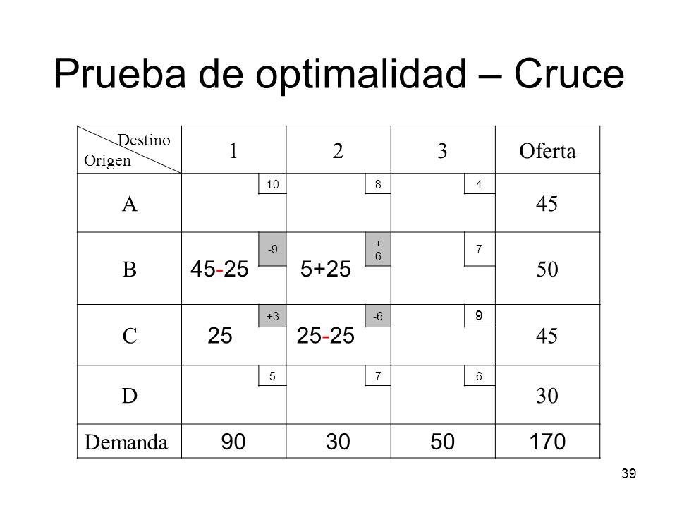 39 Destino Origen 123Oferta A 1084 45 B 45-25 -9 5+25 +6+6 7 50 C 25 +3 25-25 -6 9 45 D 576 30 Demanda 903050170 Prueba de optimalidad – Cruce