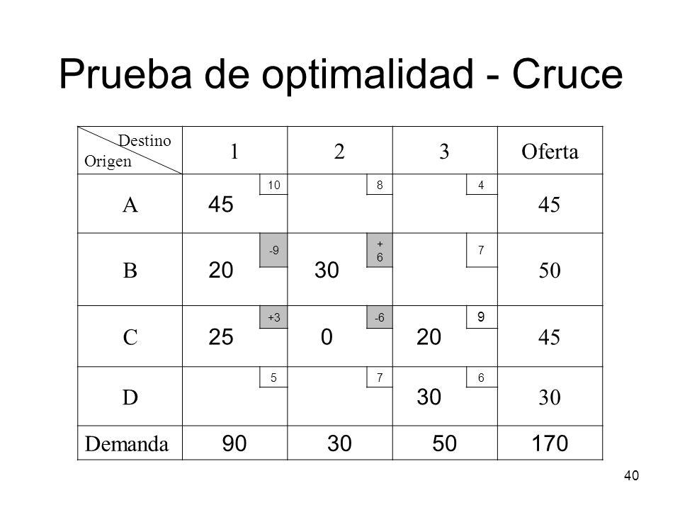 40 Destino Origen 123Oferta A 45 1084 45 B 20 -9 30 +6+6 7 50 C 25 +3 0 -6 20 9 45 D 57 30 6 Demanda 903050170 Prueba de optimalidad - Cruce