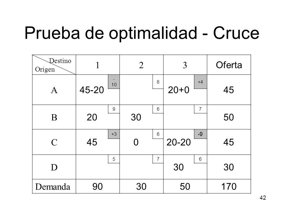 42 Destino Origen 123 Oferta A 45-20 - 10 8 20+0 +4 45 B 20 9 30 67 50 C 45 +3 0 6 20-20 -9 45 D 57 30 6 Demanda 903050170 Prueba de optimalidad - Cru
