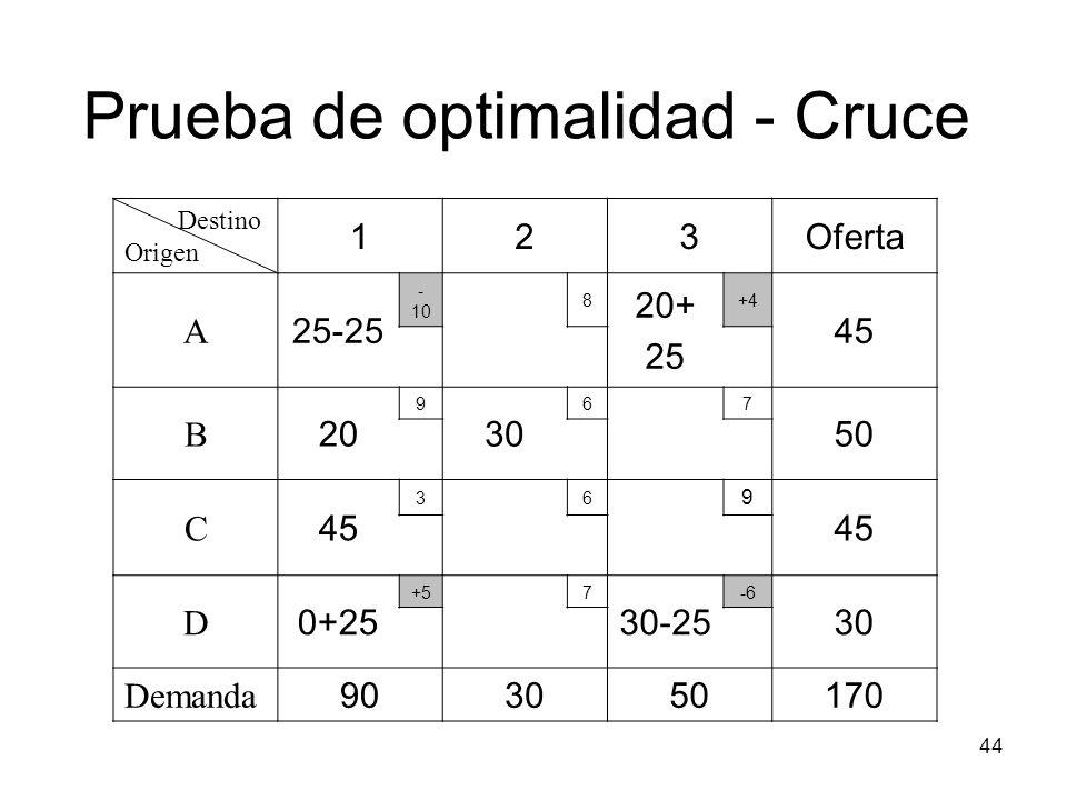 44 Destino Origen 123Oferta A 25-25 - 10 8 20+ 25 +4 45 B 20 9 30 67 50 C 45 36 9 D 0+25 +57 30-25 -6 30 Demanda 903050170 Prueba de optimalidad - Cru