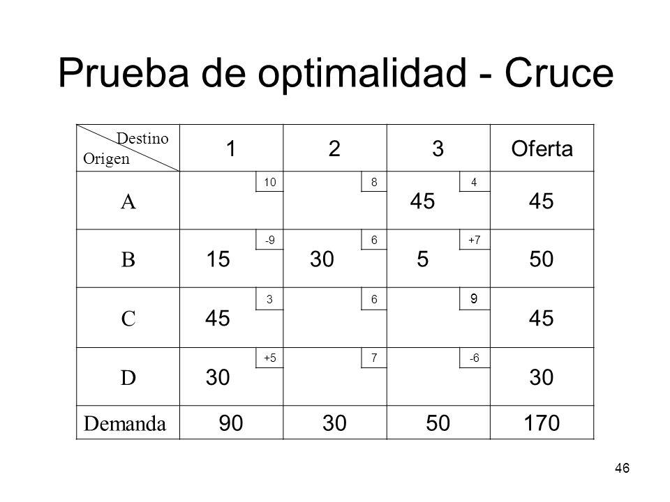 46 Destino Origen 123Oferta A 108 45 4 B 15 -9 30 6 5 +7 50 C 45 36 9 D 30 +57-6 30 Demanda 903050170 Prueba de optimalidad - Cruce